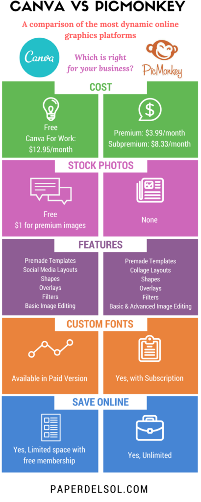 Canva vs  PicMonkey for Creating Graphics, Which Is The Best?